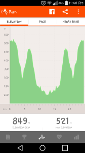Elevation profile of the race as per Strava recording